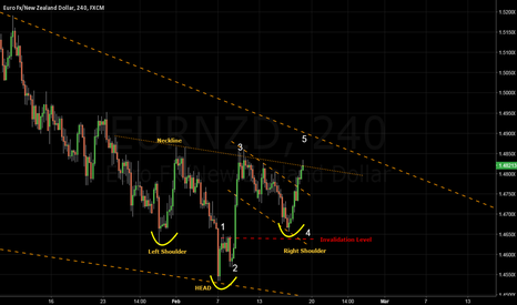 EURNZD: EURNZD - Inverse head and shoulders