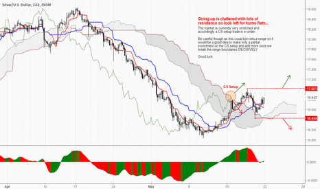 XAGUSD: Expecting a range but even going up should be very cluttered...