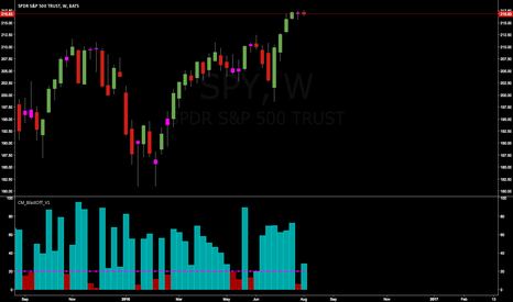 SPY: $Spy Weekly for Personal tracking