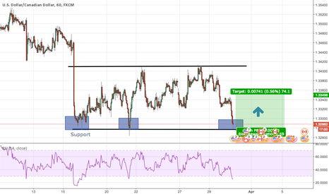 USDCAD: Possible USDCAD Long (Soon)
