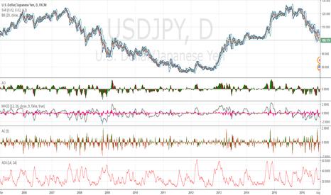 USDJPY: fav chart