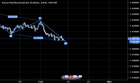 EURAUD: EURAUD - Long - ABCD pattern formed