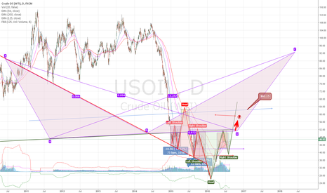 USOIL: WTI Crude Oil - Geometrical inverse and reverse Head & Shoulder