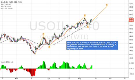 USOIL: Crude Oil is building 5th wave of A (5-3-5) with @68 target