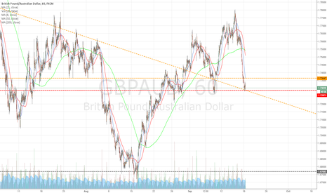 GBPAUD: 1hr chart - triple bottom