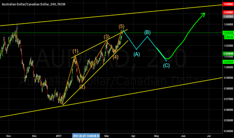 AUDCAD: Big correction coming up?