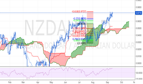 NZDAUD: NZDAUD will shortly fall