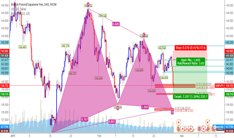 GBPJPY: A Good SELLING PRICES FOR YOU GBPJPY