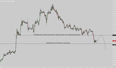 EURUSD: Scalp idea. May pop off low 1000's or 1.0999