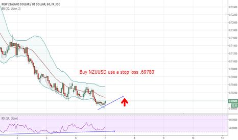NZDUSD: Buy NZUUSD use a stop loss .69780