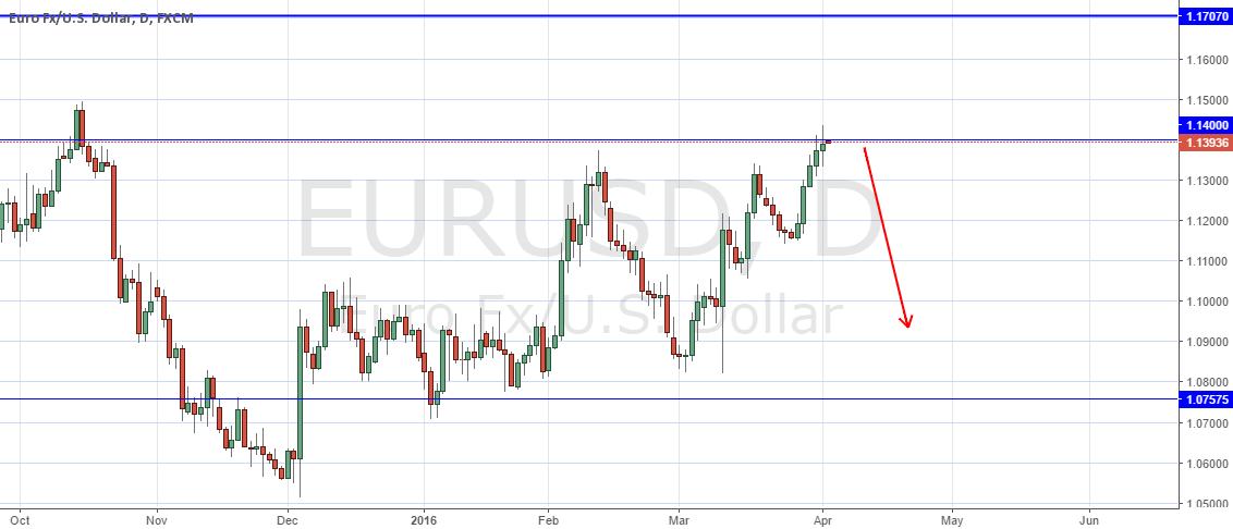 EUR/USD    long term short