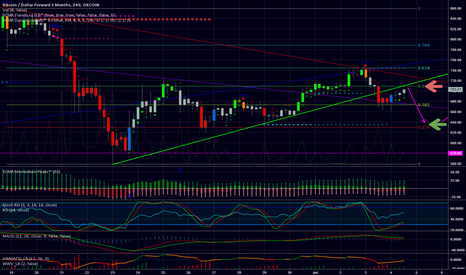 """BTCUSD3M: If tired of halfling bubblechart, here is your """"one last short"""""""