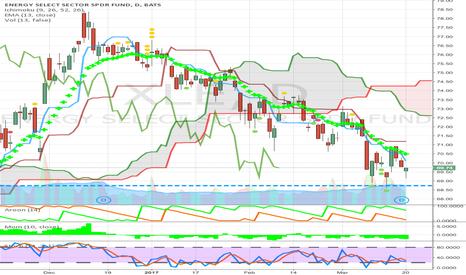 XLE: oil etf sector weak below cloud short bounce