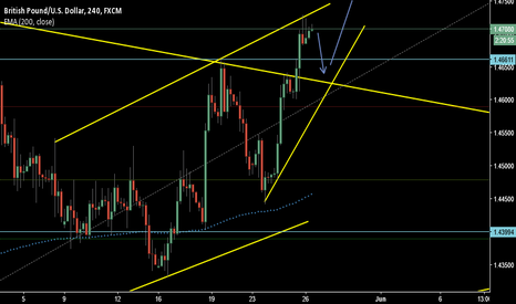 GBPUSD: have a look at this forecast chart GBPUSD