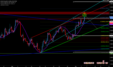 GBPUSD: Short GBPUSD @ Top Channel TL and Fib 1.41 Extension