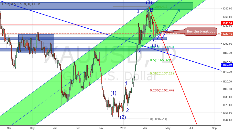 Elliott wave analysis on Gold