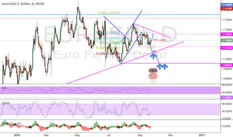 EURUSD: Daily chart view after FOMC - look for confirmation first