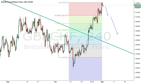 GBPCHF: GBP/CHF short trade!!