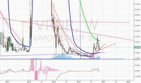 VPOR: $VPOR setting for next leg up potentially