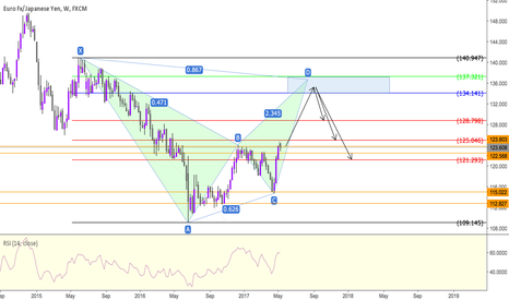 EURJPY: EURJPY - PATIENCE YOUNG GRASSHOPPER