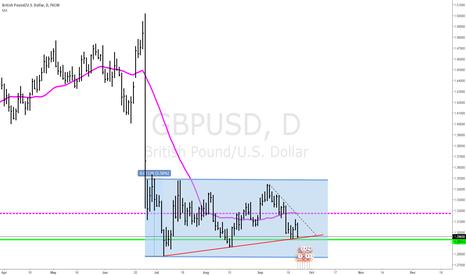 GBPUSD: $GBP higher lows