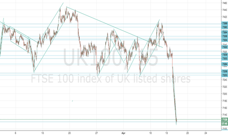 UK100: Ftse a buy with stop 5 points under low