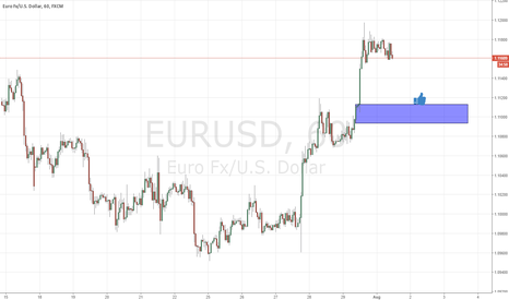 EURUSD: fresh demand on eurusd