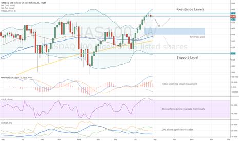 NAS100: NASDAQ Weekly Chart