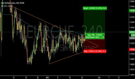EURCHF: Break of 200MA- EURCHF