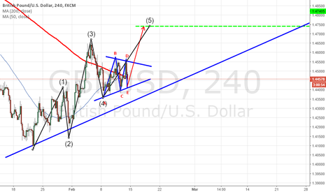GBPUSD: Contracting triangle . a chance to get involved long