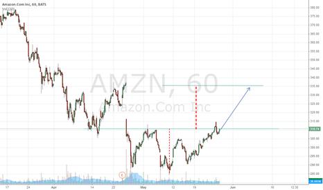AMZN: Amazon Long