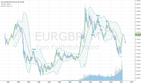 EURGBP: the uptrend possible is close to finish