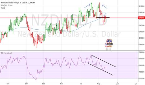 NZDUSD: NZDUSD Double top