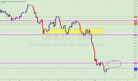 GER30: DAX long, careful later ECB !
