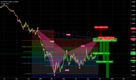 EURUSD: Gartley 222 sell