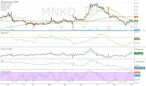 MNKD: Heavy short interest, proprietary technology