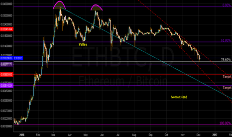 ETHBTC: ETH/BTC Seventy-eight percent retracement hit