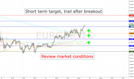 EURGBP: EURGBP LONG ENTRY LEVELS, CURRENT SESSION +ASIA 1ST HOURS