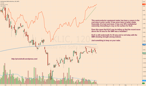 KLIC: is showing weakness on a strong day for $SMH