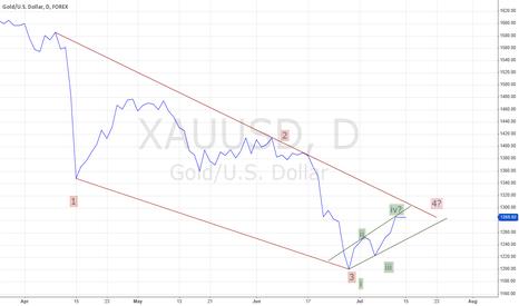 XAUUSD: Approaching apex
