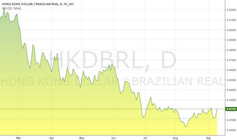 HKDBRL: Hong Kong Dollar - Real Brazil