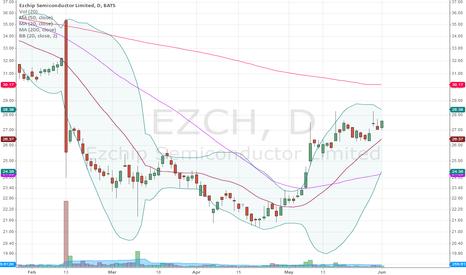 EZCH: Very bullish setup 1st target 30.17.  Needs volume,.
