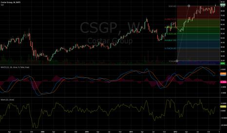 CSGP:  Continuation of the bullish trend