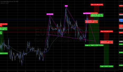 EURNOK: EURNOK shorting off highs and possible H&S 15min 2wk