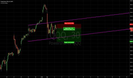 QQQ: short potential