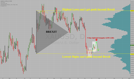 XAUUSD: Gold XAUUSD STUCK between Brexit extremes