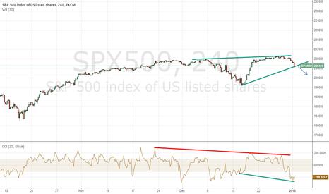 SPX500: Sharp drop