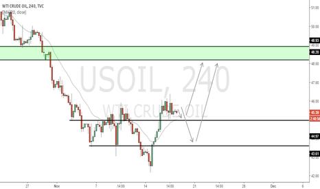 USOIL: USOIL - Change in order flow
