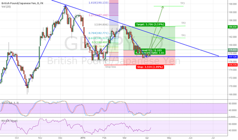 GBPJPY: GBPJPY D1 - Long feat Fibbonaci, Fundamentals and Oscillators