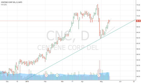 CNC: making a run from the trendline